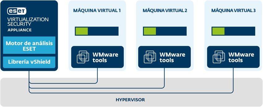 Eset virtualization Security 1